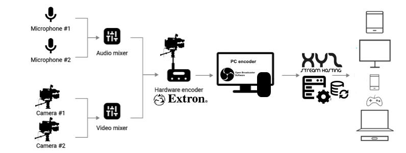 Encode and broadcast your next live stream with XYZ Stream Hosting. 1 stream Universal Reach